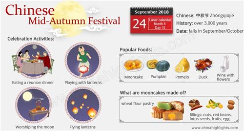 This is a great infographic on the Mid-Autumn Festival! Image courtesy of China Highlights
